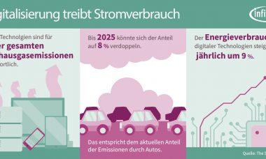20200525_Treinhausgase der Digitalbranche