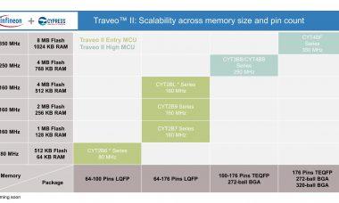 Infineon_Traveo_II_Body_Family